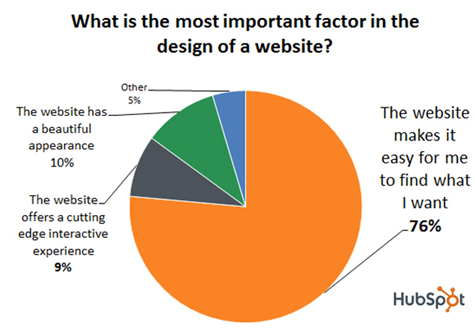 Web Design Factors | Hubspot